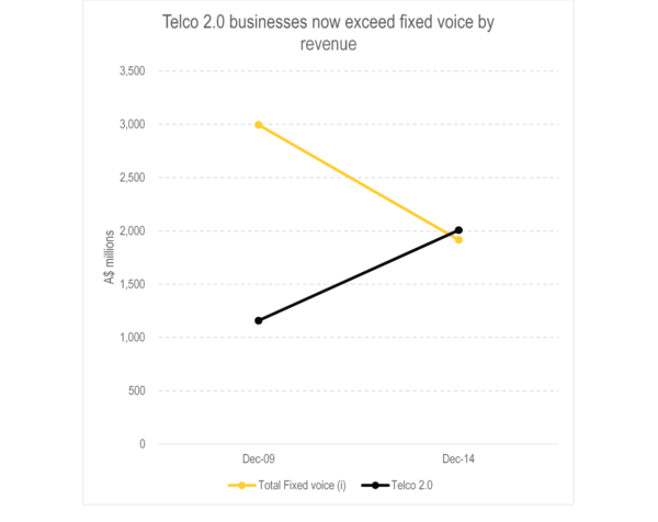 Telco 2.0 businesses exceed fixed voice by revenue