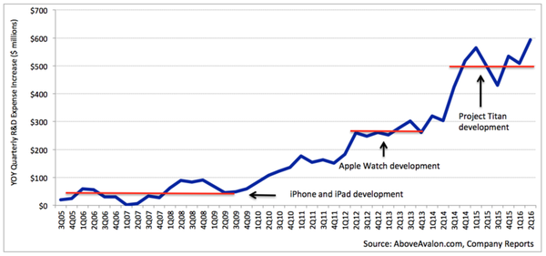 appleresearchgrowth.png