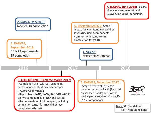 3GPP-5G-timeline.jpg