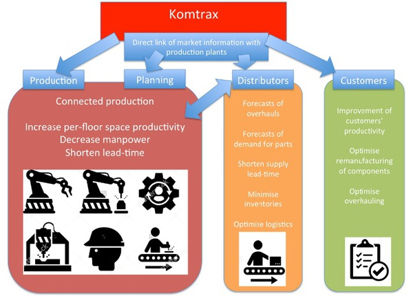 How Komatsu uses data captured by its customers' equipment