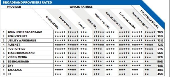 2015-Broadband-best-and-worst-table.jpg