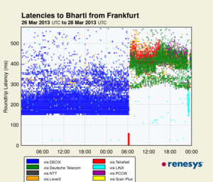 9498latencies_Frankfurt_bgp02.fra1_s-thumb-300x257-965.png