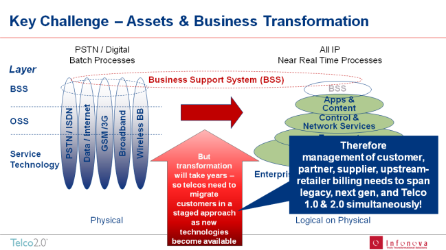 Full Article: Pilot 2.0 – How to activate Telco 2.0 business models quickly using legacy systems