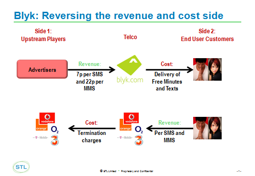 Full Article: A Quick Slick Unpick of Blyk's 2-Sided Business Model Trick
