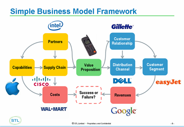 telco 2 0 emergent business models archives