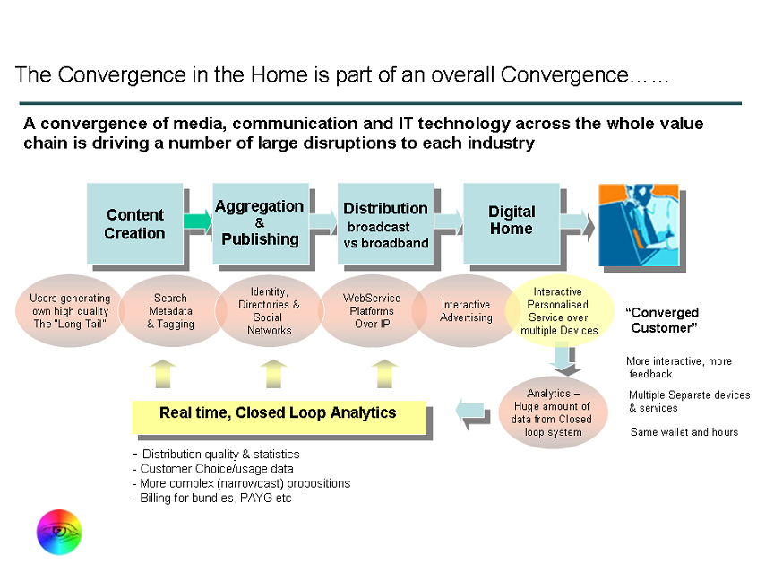 Convergence%20in%20the%20Home%20Slide.png