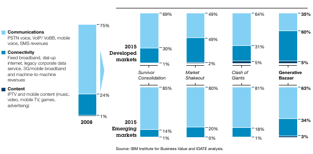 IBM%20Scenarios%202015%20Revenues.png