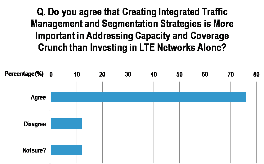 LTE%20vote%20EMEA%20May%202010%20Brainstorm.png