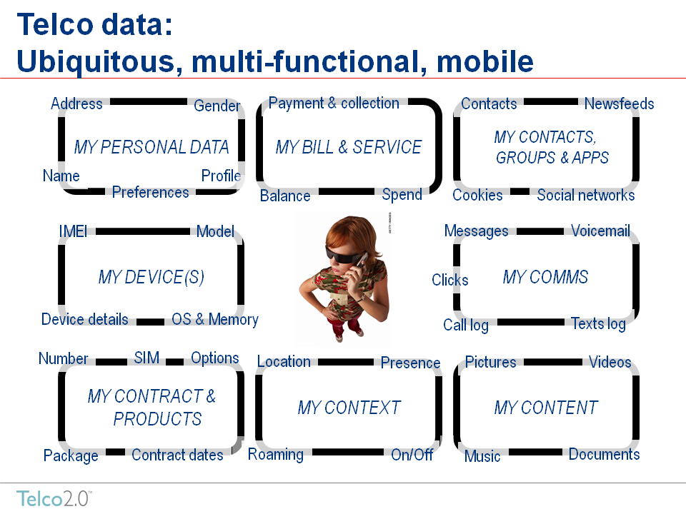 Laidler_Telco2Intro_Privacy2010%20data%20image.png