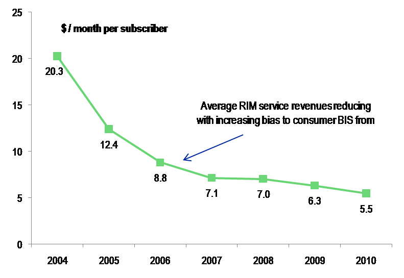 RIM%20Fig%203%20Line%2030%20mar%202010.png