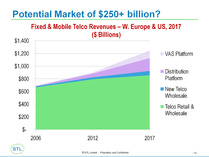 Telco%202.0%20-%20Future%20Total%20Market.png
