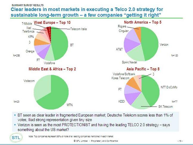 Telco%202.0%20November%20Survey%20-%20Mkt%20Leaders.jpg