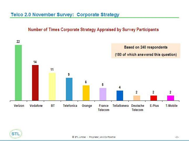 Telco%202.0%20November%20Survey%20-%20Strategy.jpg