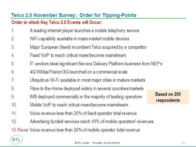 Telco%202.0%20November%20Survey%20-%20timing.jpg