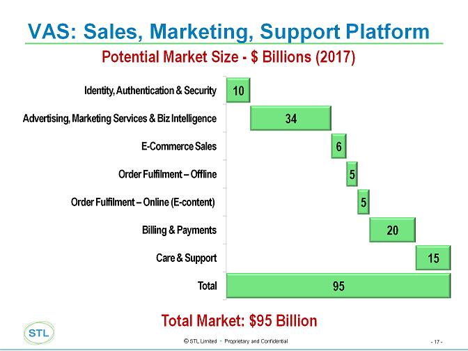 Telco%202.0%20VAS%20Market.png