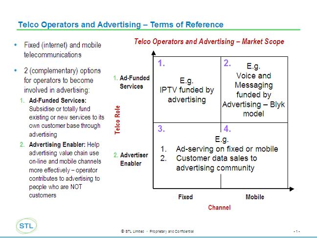 Telco%20Advertising%20Market.png