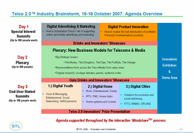Telco 2.0: Telco 2.0 October 2007 Event - Agenda