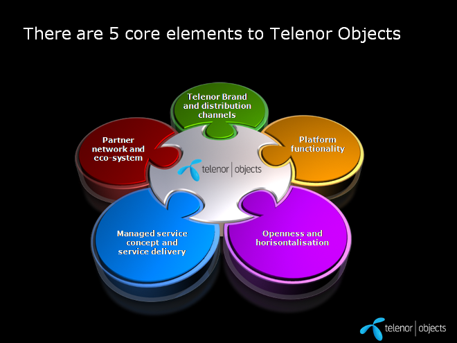 Telenor%20Objects%20FINAL%2029%20Apr%202010-1.png