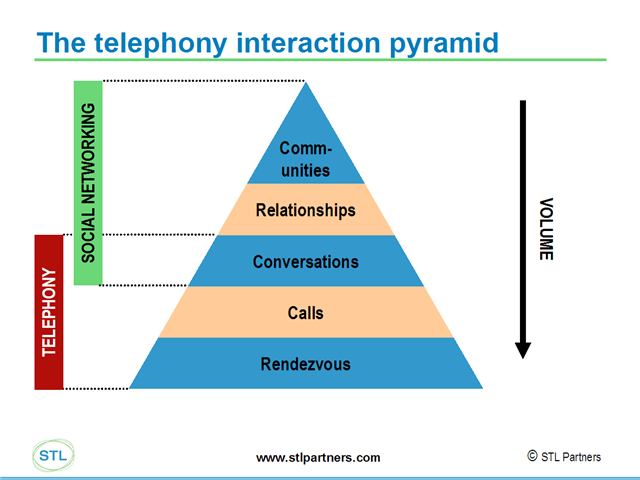 telephony interaction pyramid