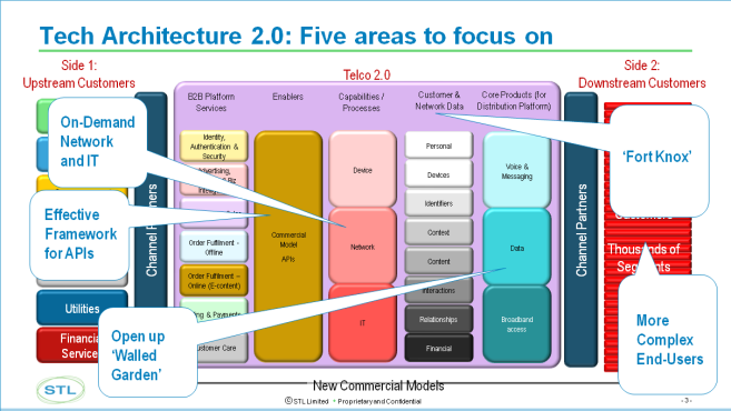 Full Article: Technical Architecture 2.0 – On-Demand Networks & OSS-BSS, User Profiles, Enabling Services