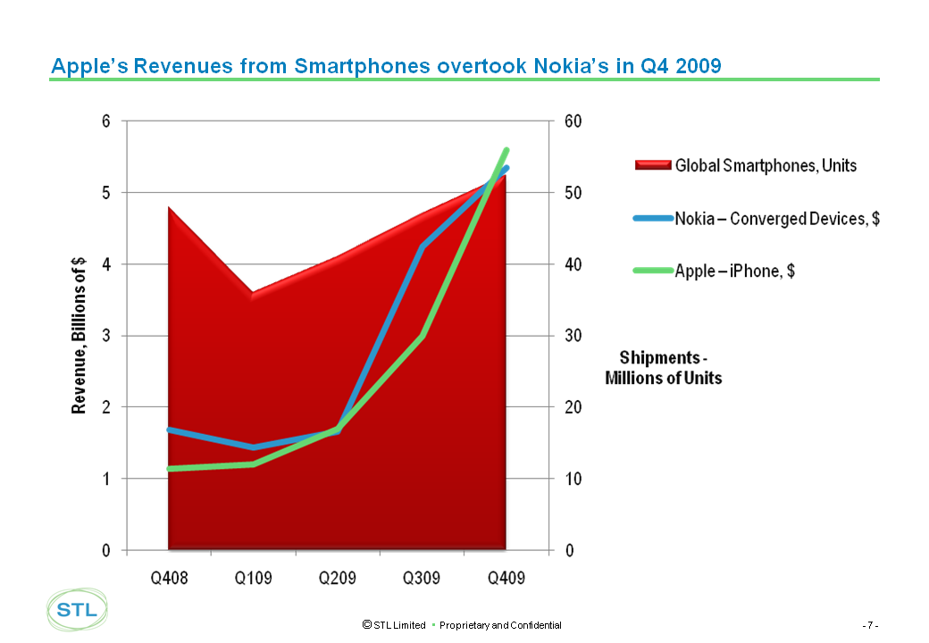 apple%20nokia%20smartphone%20sales%20march%202010.png