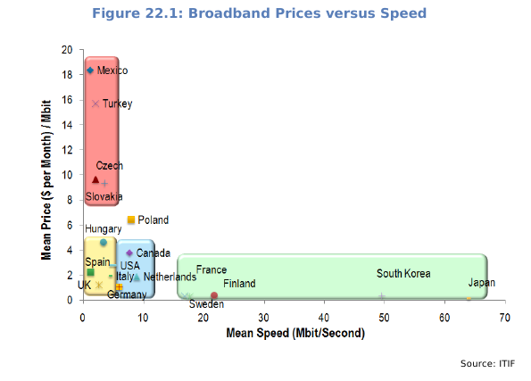 Comparison of OECD broadband markets