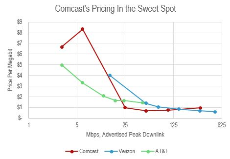 comcast-speed.JPG