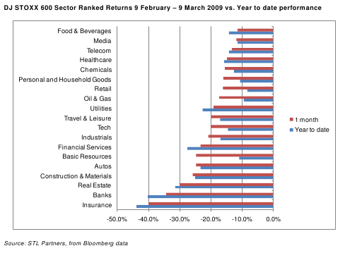 DJ STOXX 600 Rankings By Sector, 9 March 2009 vs YTD