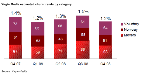 Virgin Media estimated churn trends by category