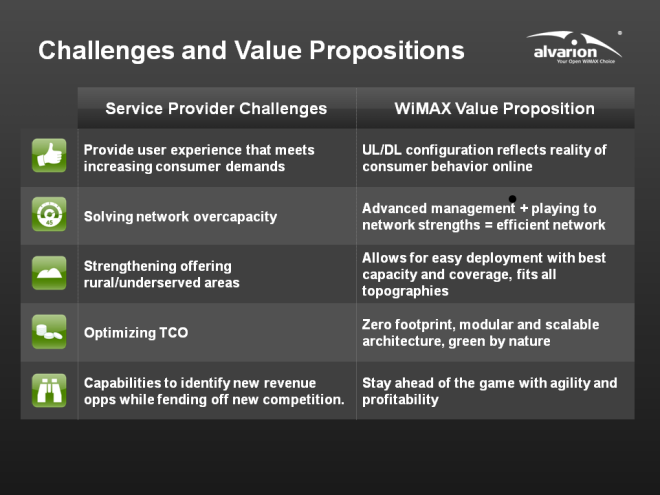 Service Provider Value Proposition