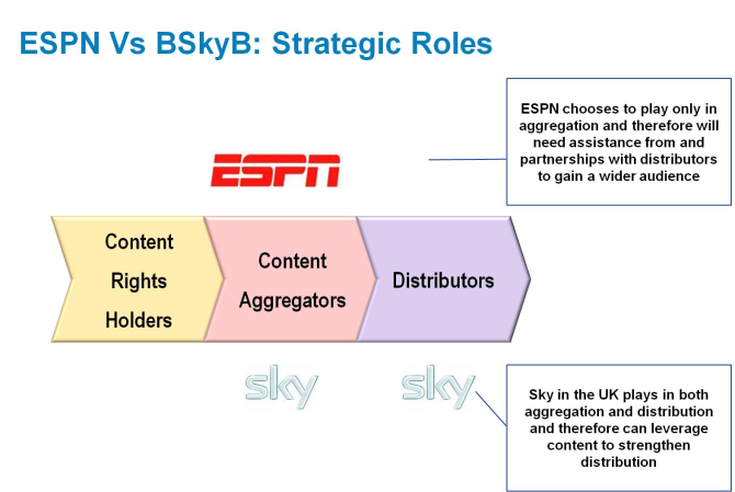 Full Article – ESPN: Making 'pay-for-content' work – a telco opportunity