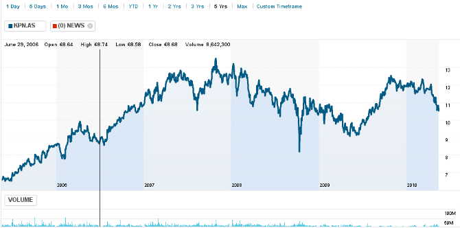 KPN stock over 5 years