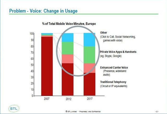 The decline of telco voice; the boom of embedded voice
