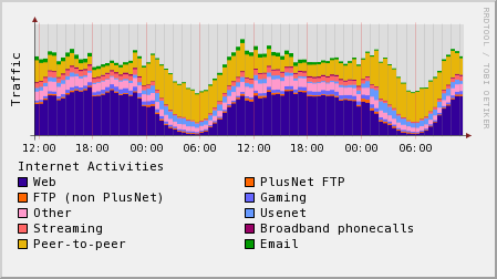 plusnet-network-performance.png