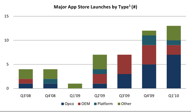 New app store launches; source - Media tracking