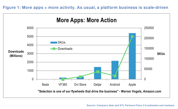 More apps - more activity.