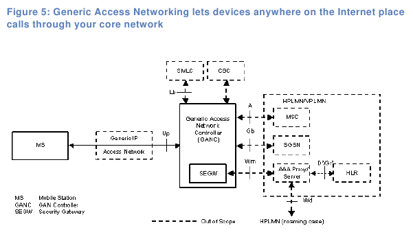 Applying GAN - linking apps and Voice 2.0