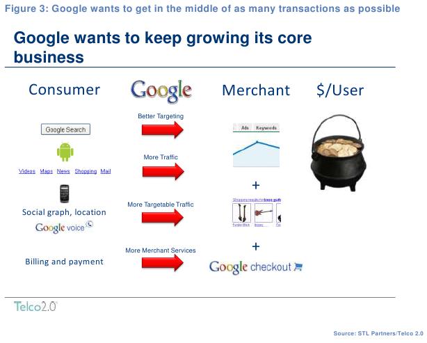 Google - expanding the core business horizontally