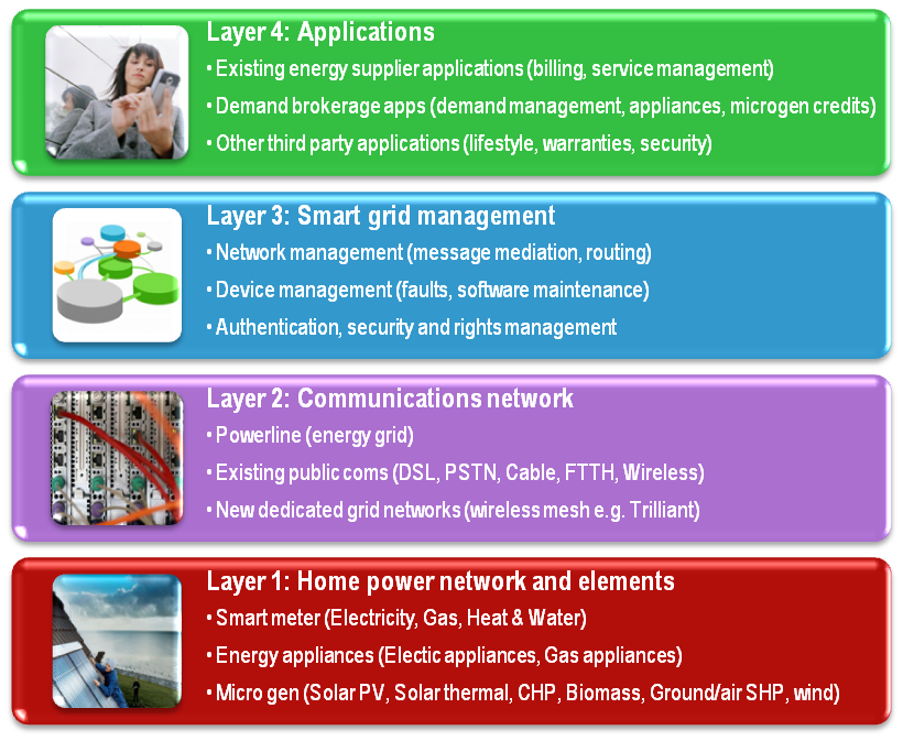 use cases smart grid diagram.png